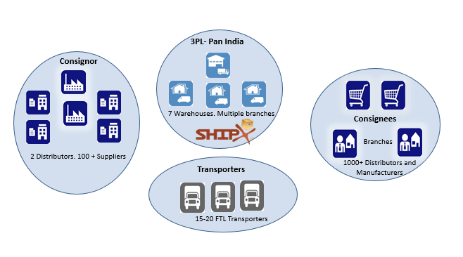 Inventory and Shipments-Pan India 3PL Solution