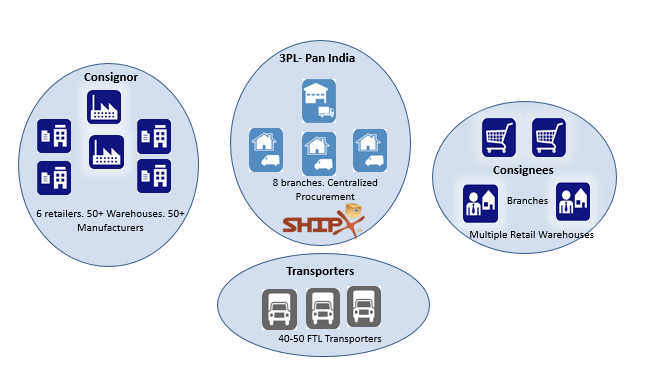 Procurement-Pan India 3PL Solution
